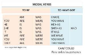 01. Modal Verbs - To Be - To Have Got